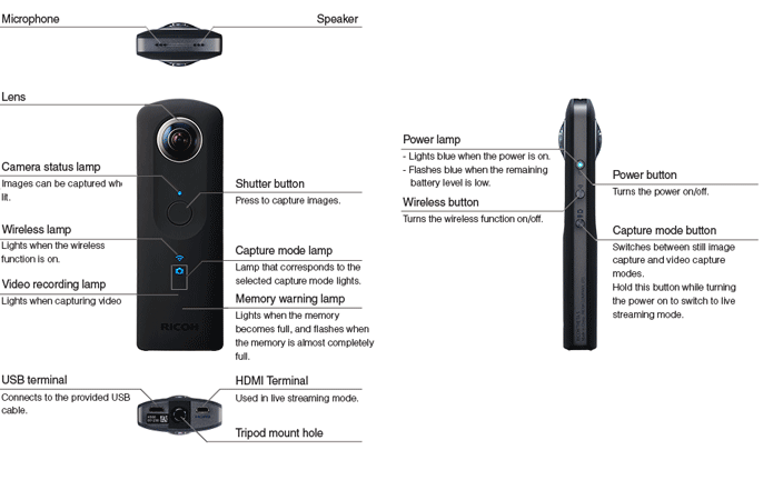 Ricoh Theta S 360 Degree Camera