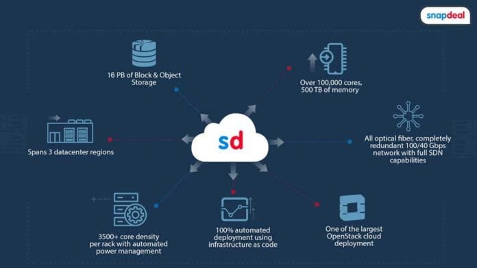 Snapdeal Cirrus – Snapdeal launches Cirrus, a private cloud platform