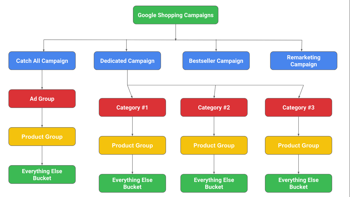 Google Adwords - Shopping Campaign Structure