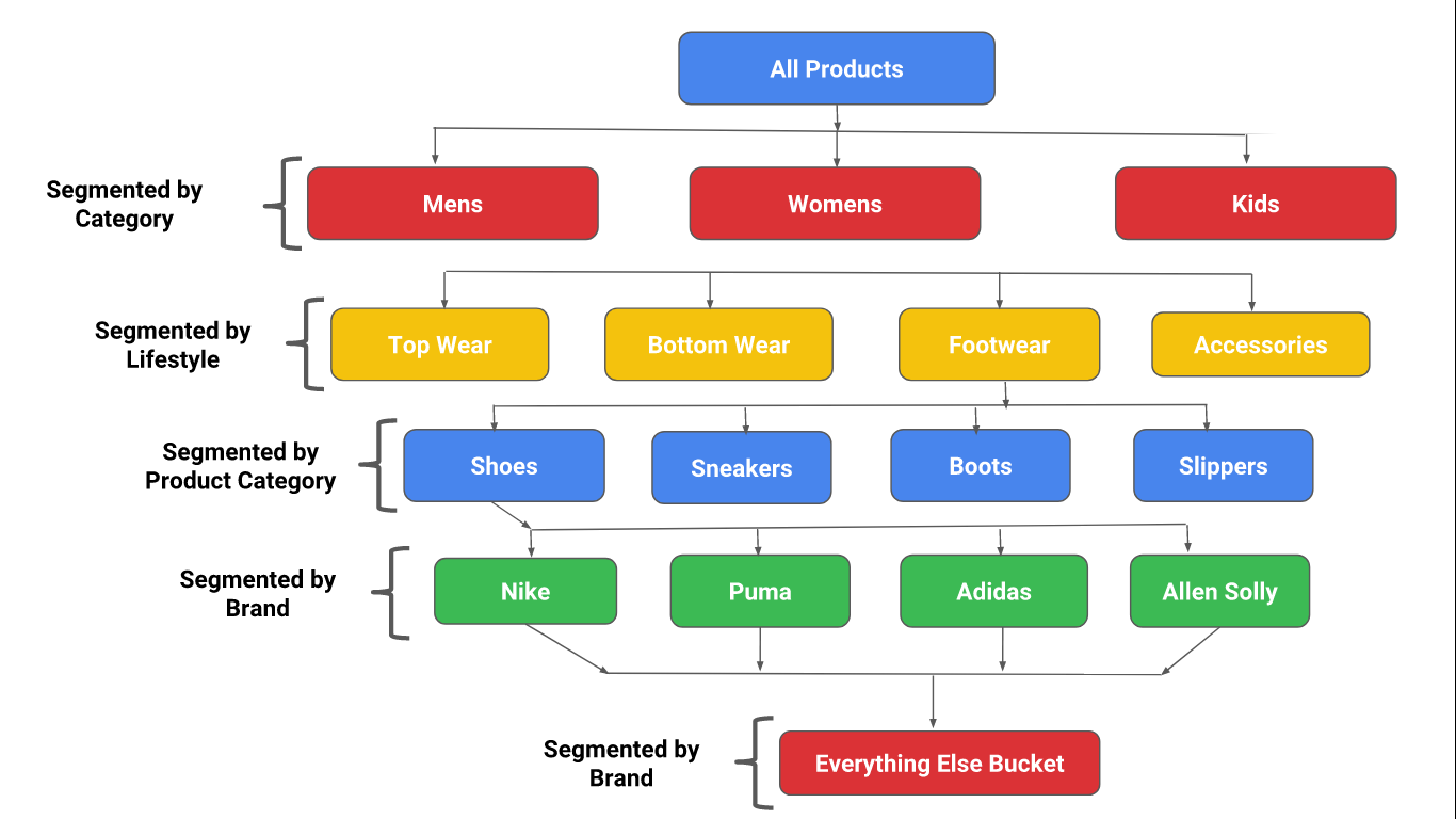 Google Adwords - Product Group Structure