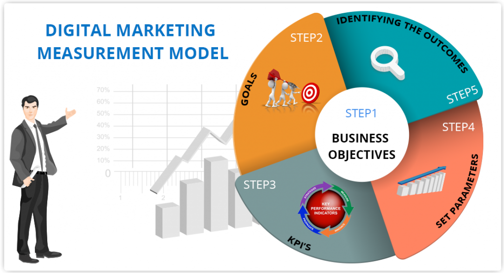 Digital-marketing-measurement-model